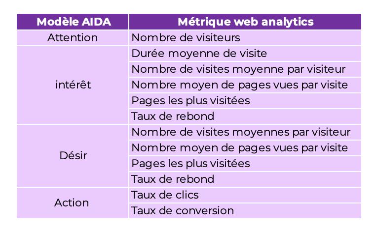 Tableau comparatif entre AIDA et les métriques du Web Analytics. Tableau disponible en format excel :