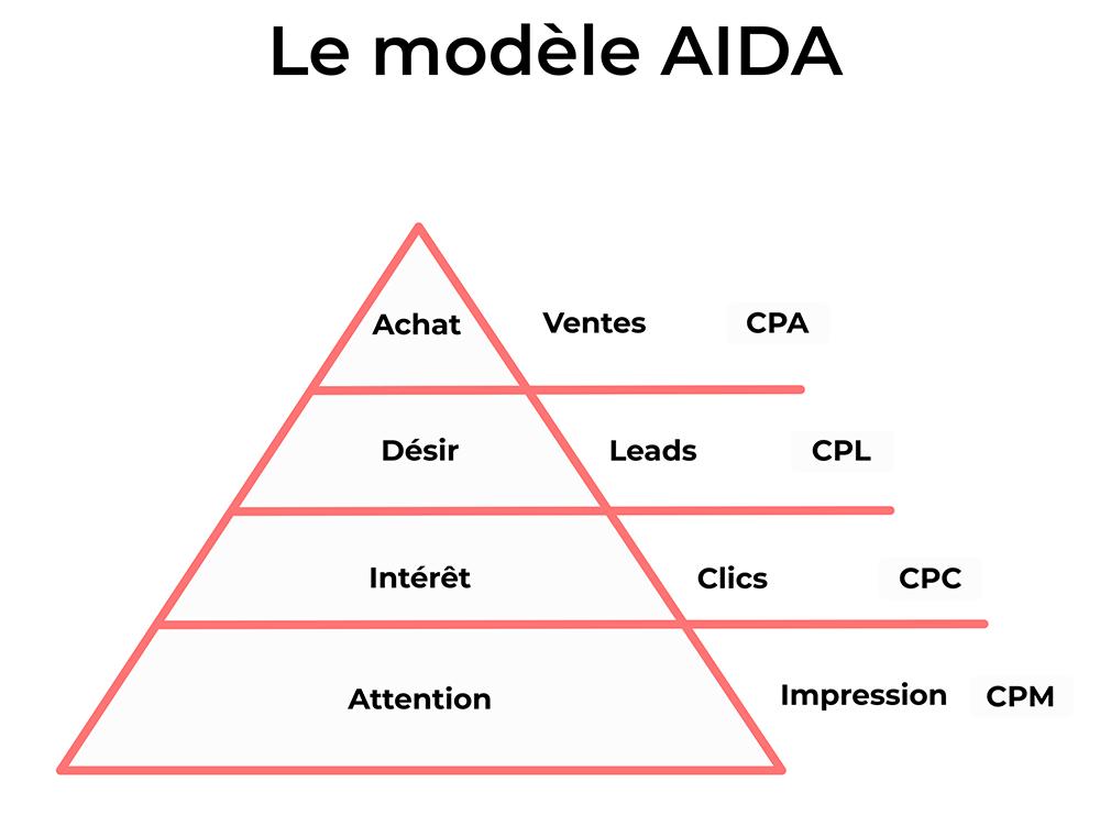 Comparatif entre AIDA et les calculs de performance : Achat - Ventes - CPA. Désir - Leads - CPL. Intérêt - Clics - CPC. Attention - Impression - CPM