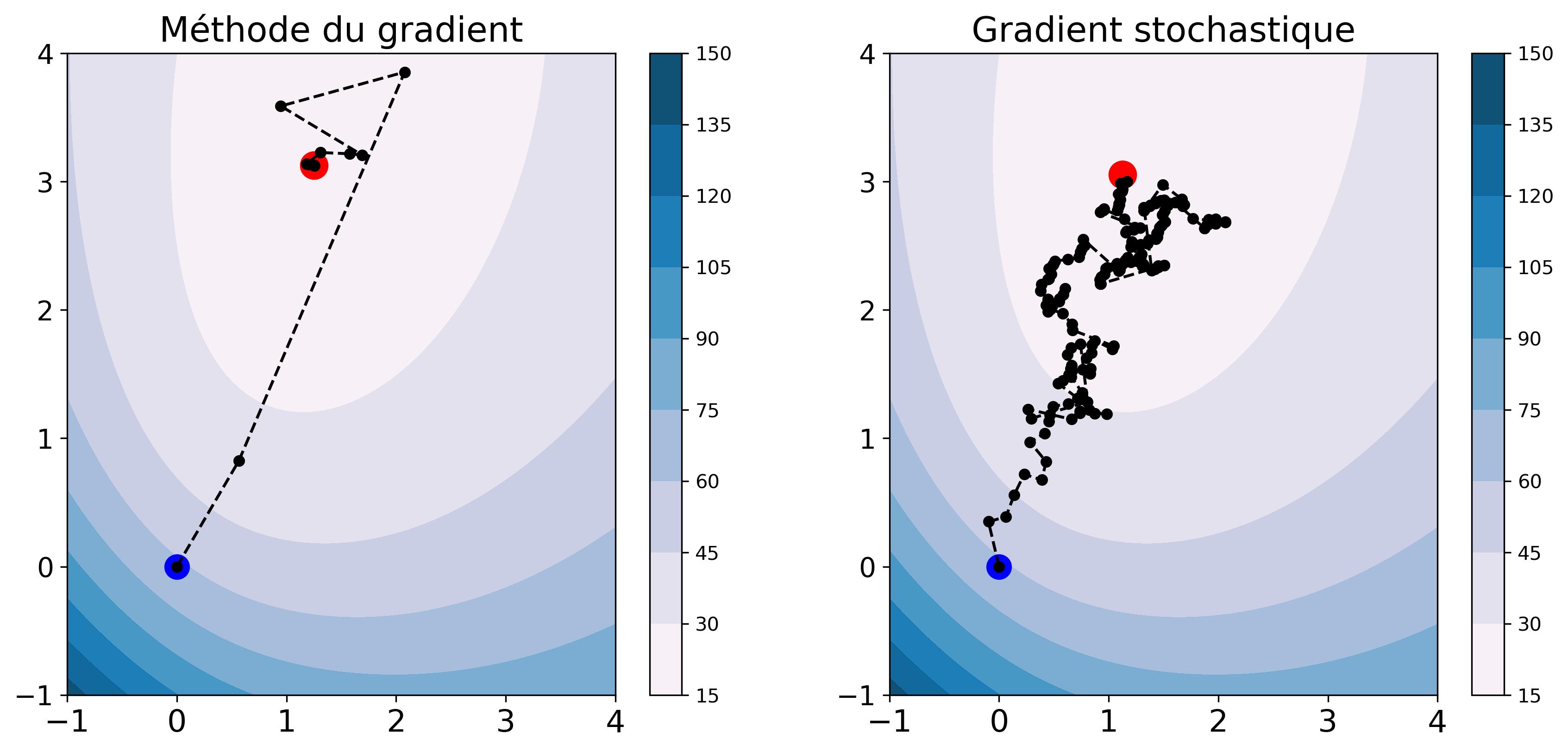 Figure 1 : comparaison méthodes du gradient et gradient stochastique sur le problème de classification d'athlètes à partir de données biologiques (voir chapitre sur la régression logistique). Sur chaque figure, le point bleu représente l'initialisa
