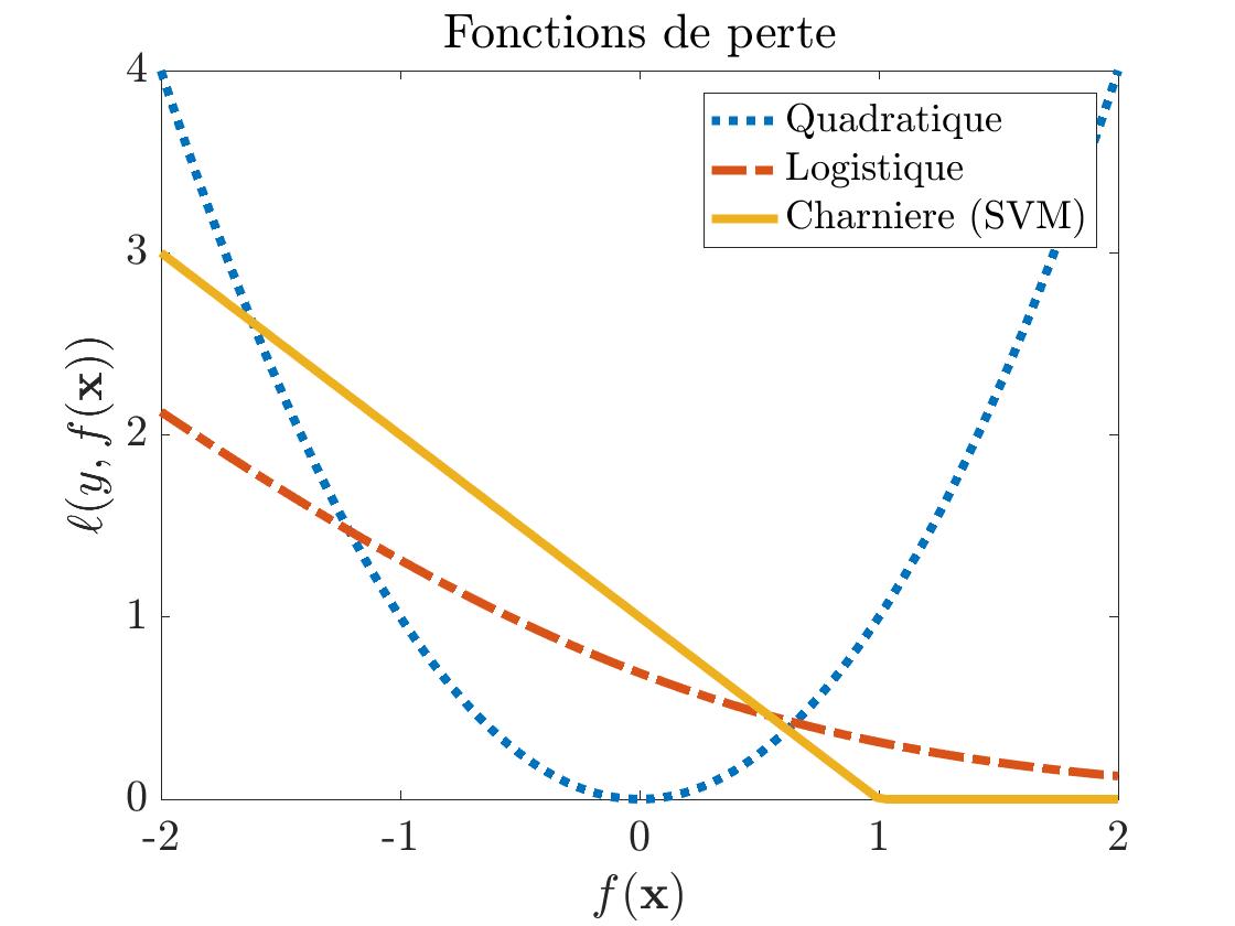 Figure 1 : fonctions de perte usuelles pour la régression et la classification.