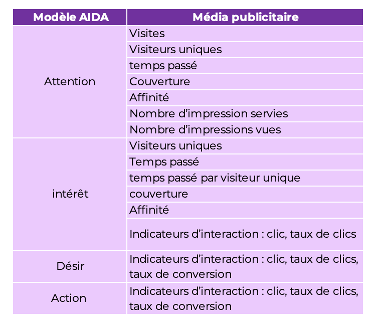 Tableau comparatif entre la méthode AIDA et les KPI du média publicitaire, à retrouver en format excel