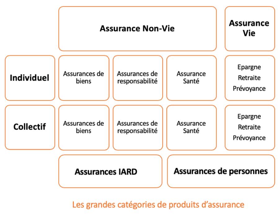 Assurance individuelle ou collective, Assurance Non-Vie, Assurances IARD, Assurances de personnes, Assurance Vie