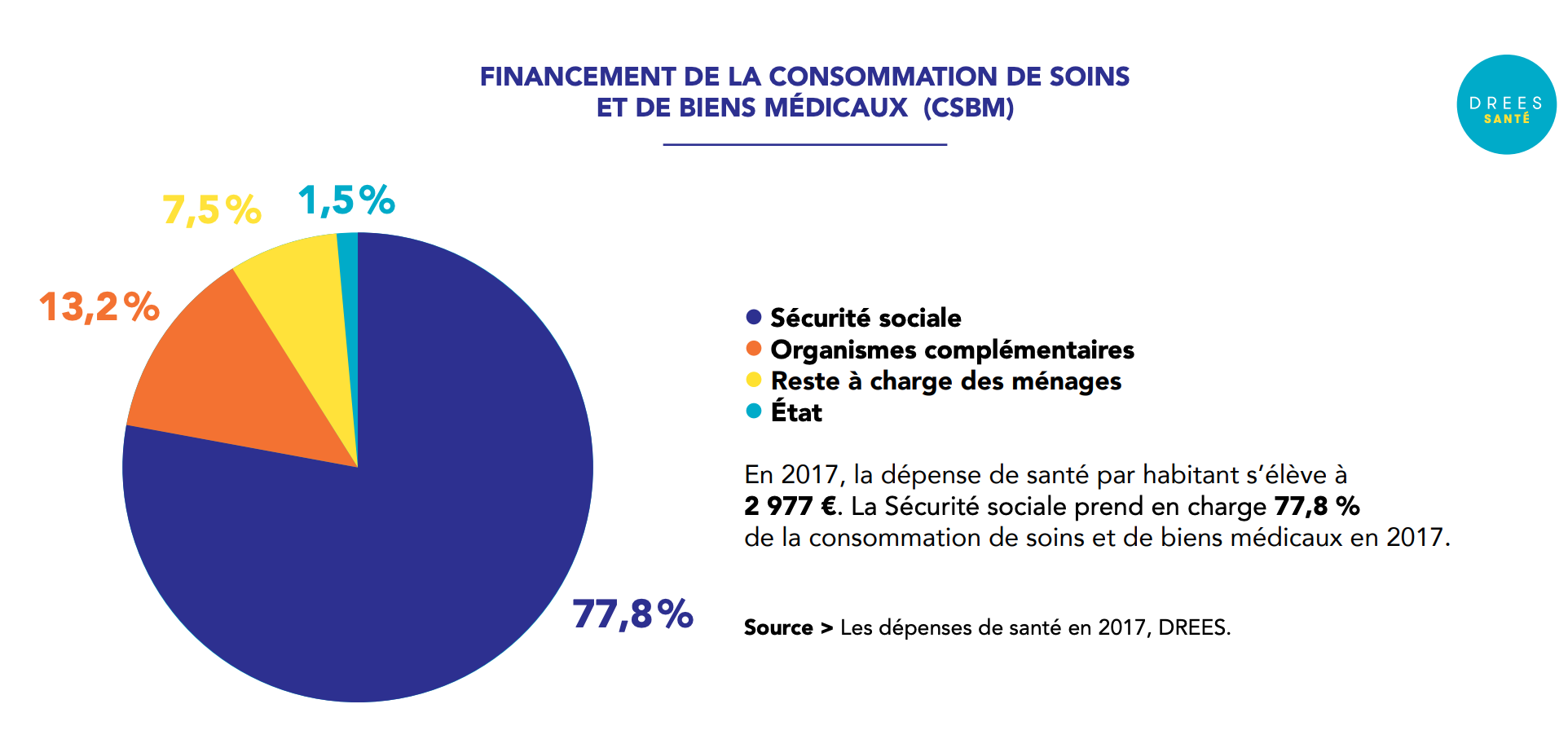 infographie sur le financement de la consommation de soins et de biens médiaux