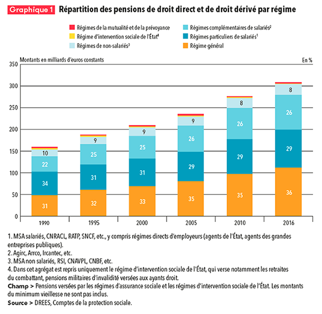 Répartition des pensions de droits directs