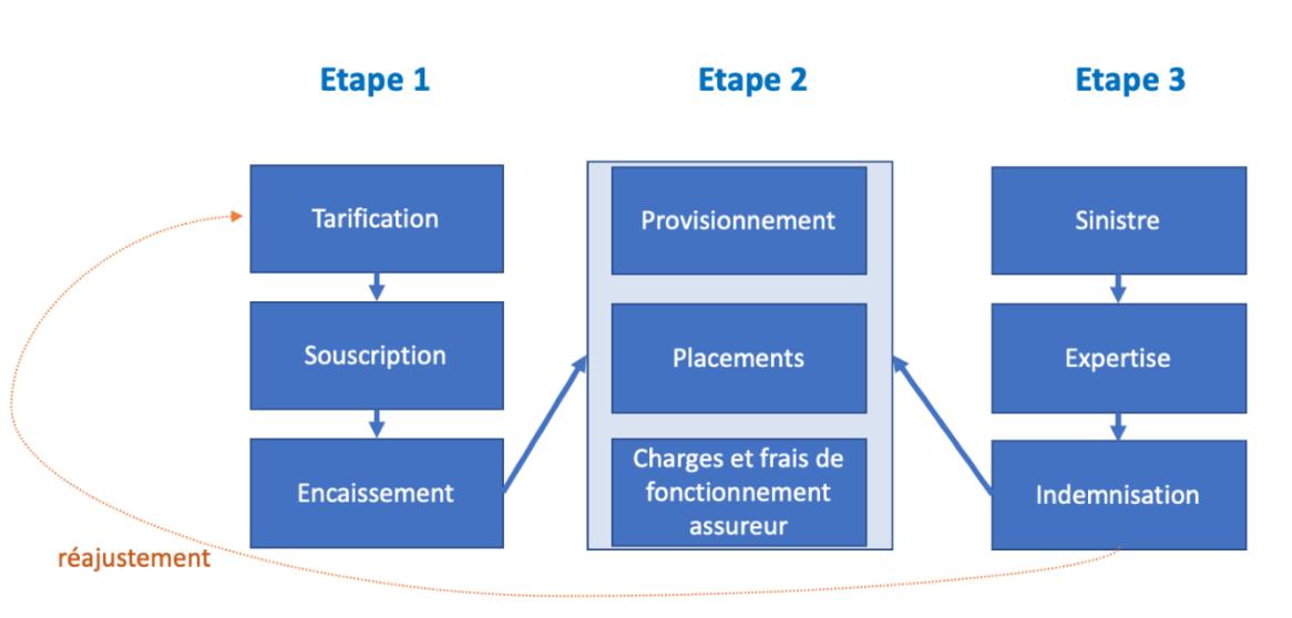 Cycle de production inversée en assurance