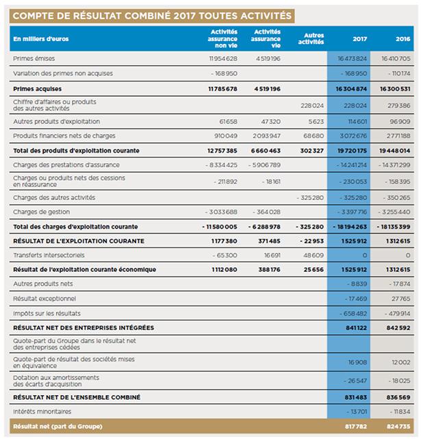 Exemple d'un compte de résulta : Covéa 2017