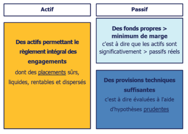 Différence actif - passif