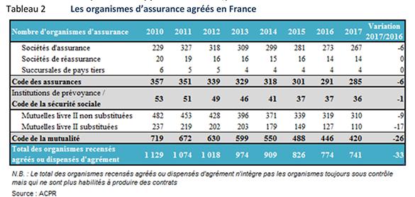 Les organismes d'assurance agréées en France