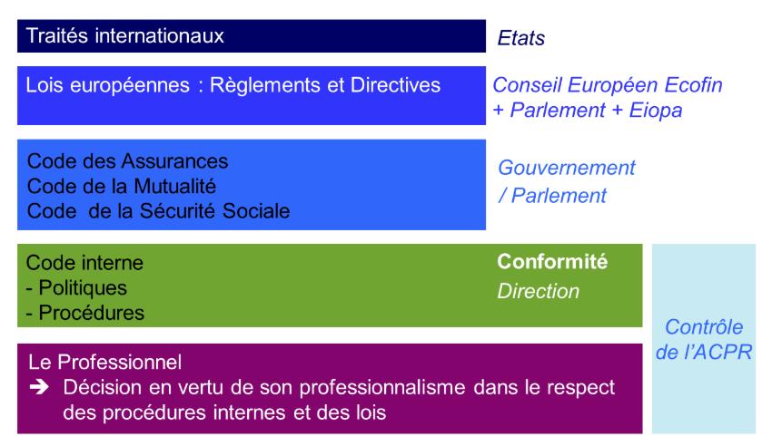 Schéma de l'organisation de la régulation du secteur de l'assurance