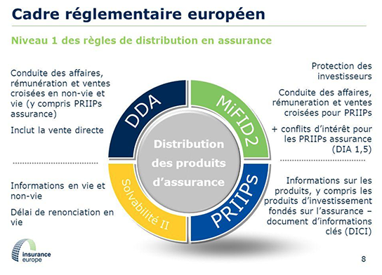 Cadre réglementaire européen