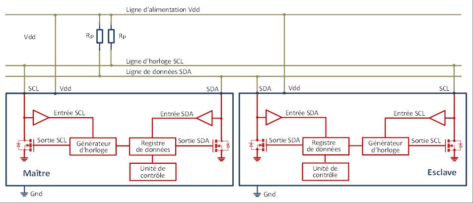 Synoptique de l'interface matérielle interne.