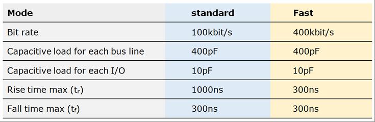 Propriétés temporelles des lignes SDA et SLC du bus I2C.