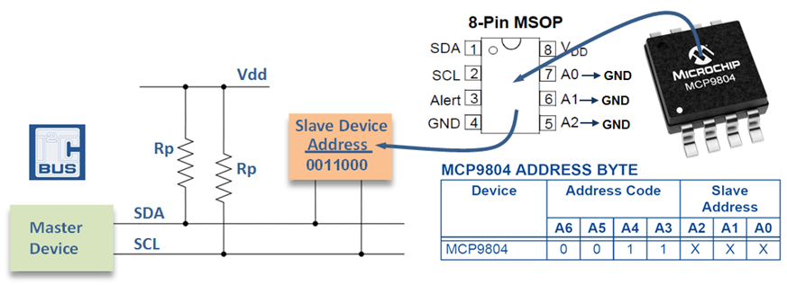 Interfaçage du capteur MCP9804 sur le bus I2C.