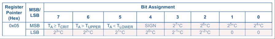 Mesure de la température contenue dans le registre TA situé à l'adresse 0x05