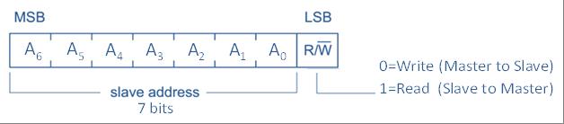 Structure de l'octet d'en-tête généré.