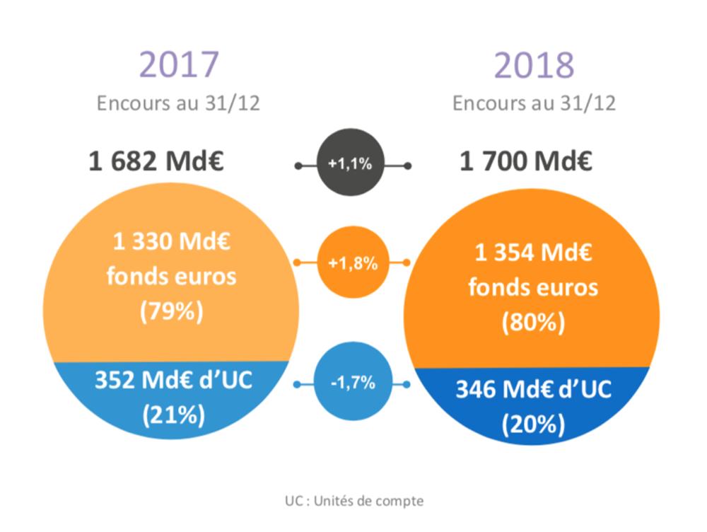 Investissement sur les contrats d'assurance vie en France entre 2017 et 2018 / Source FFA