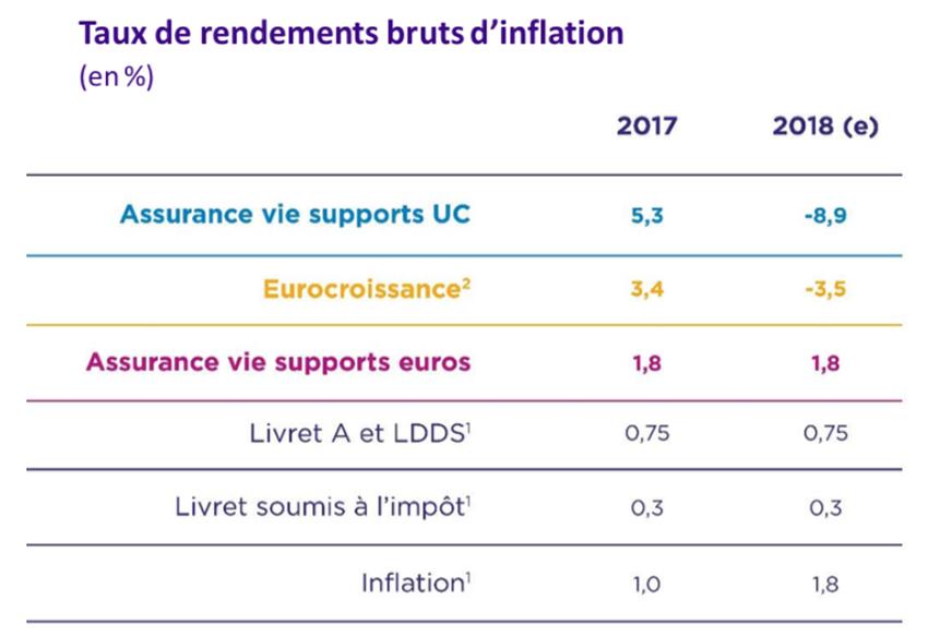 Taux de rendement d'inflation entre 2017 et 2018
