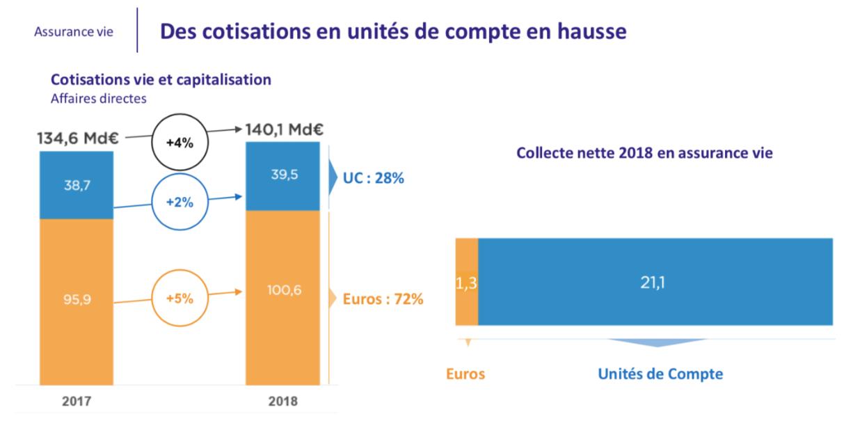 Cotisations en unités de compte en hausse