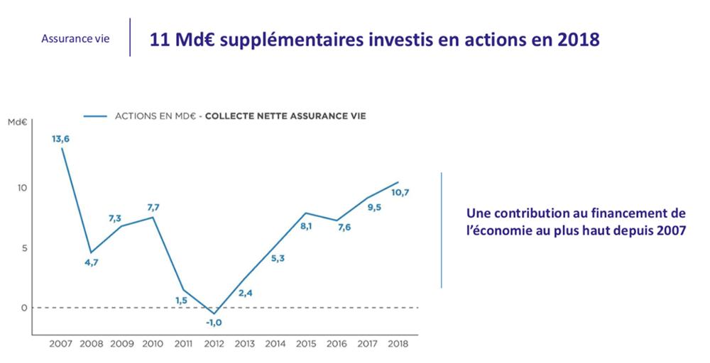 11 milliard d'euros supplémentaires investit