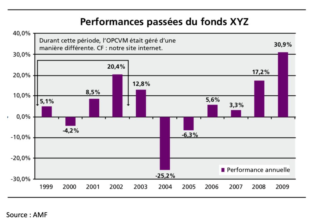 Performances passées