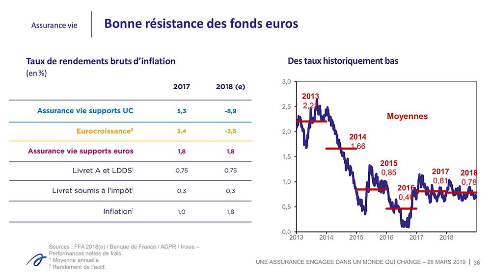 Résistance des fonds euros