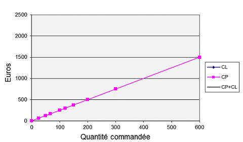 Variation de CP en fonction de la quantité commandée q