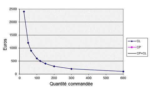 Variation de CL en fonction de la quantité commandée q