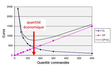 Variation de CP et CL en fonction de la quantité commandée q
