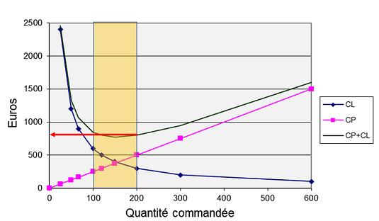 Variation de CL, CP et CP + CL selon la quantité commandée