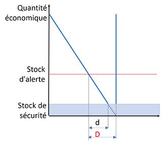Evaluation du stock d'alerte