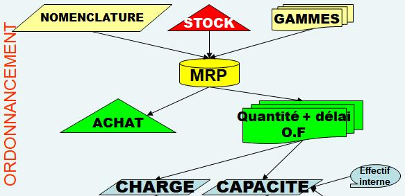 Synoptique des outils de la gestion de production. Ce synoptique sera complété au fur et à mesure de l'avancement de notre planification
