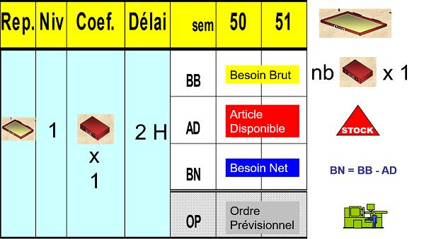 """Tableau MRP du composant """"partie-inférieure"""" de la valise"""