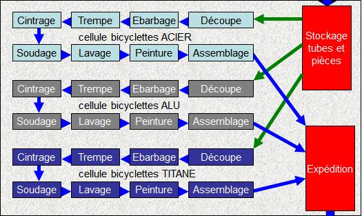 Production de vélos dans des UAP
