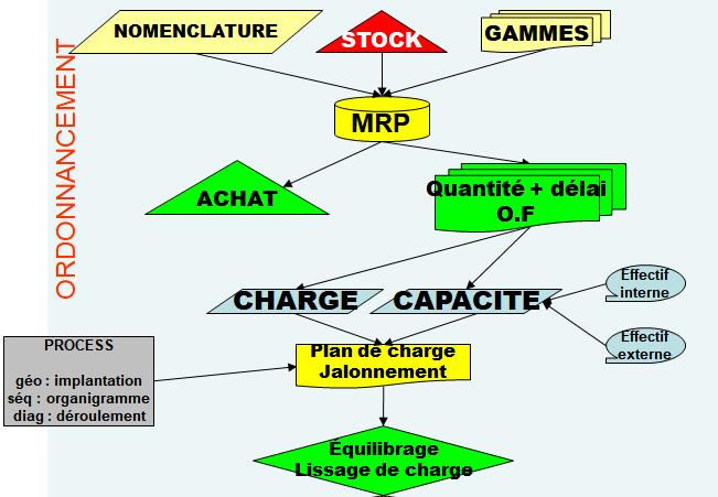 Récapitulatif des outils de gestion de production