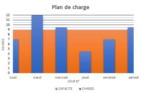 Graphique traduisant les données du tableau de charge / capacité