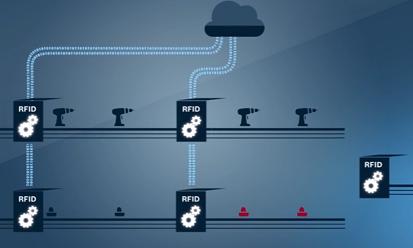 Gestion d'une ligne de flux en temps réel (Source Rexroth - RFID Production)