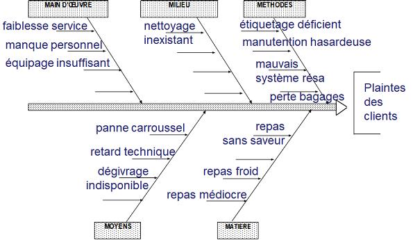 Diagramme d'Ishikawa