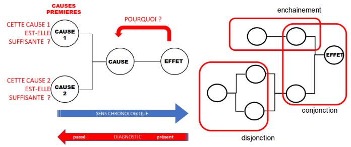 Construction d'un arbre de causes (gauche) et les différentes formes prises par un arbre de causes (à droite)