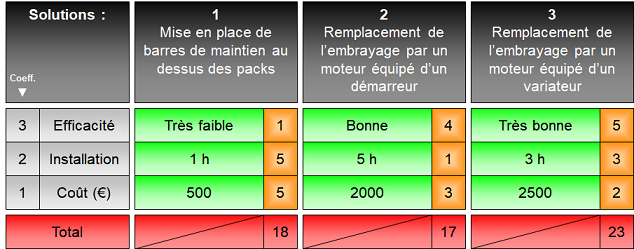 Exemple de tableau de décisions