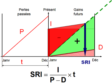 Schéma montrant le calcul du SRI