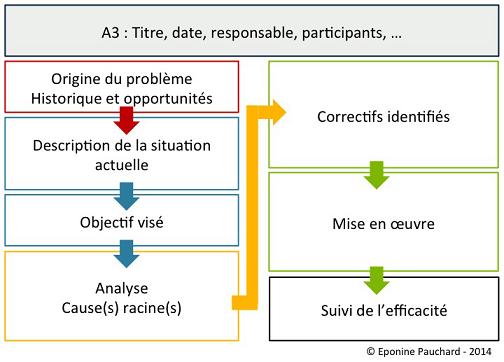Principe de construction d'une fiche A3 (Source : Eponine-Pauchard)