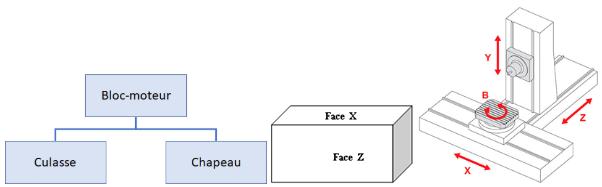 Nomenclature (à gauche), faces à usiner (au centre) et machine d'usinage (à droite) (Source : Des outils pour la gestion de production industrielle - AFNOR).