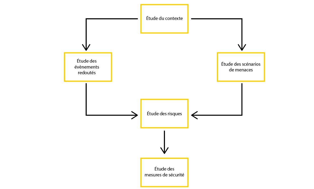 étape 1 etude du contexte  étape 2 etude des événements redoutés étape 3 étude des scénarios de menaces étape 4 étude des risques  étape 5 études des mesures de sécurité