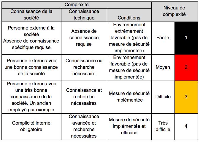 La complexité d'exécution du scénario de risque