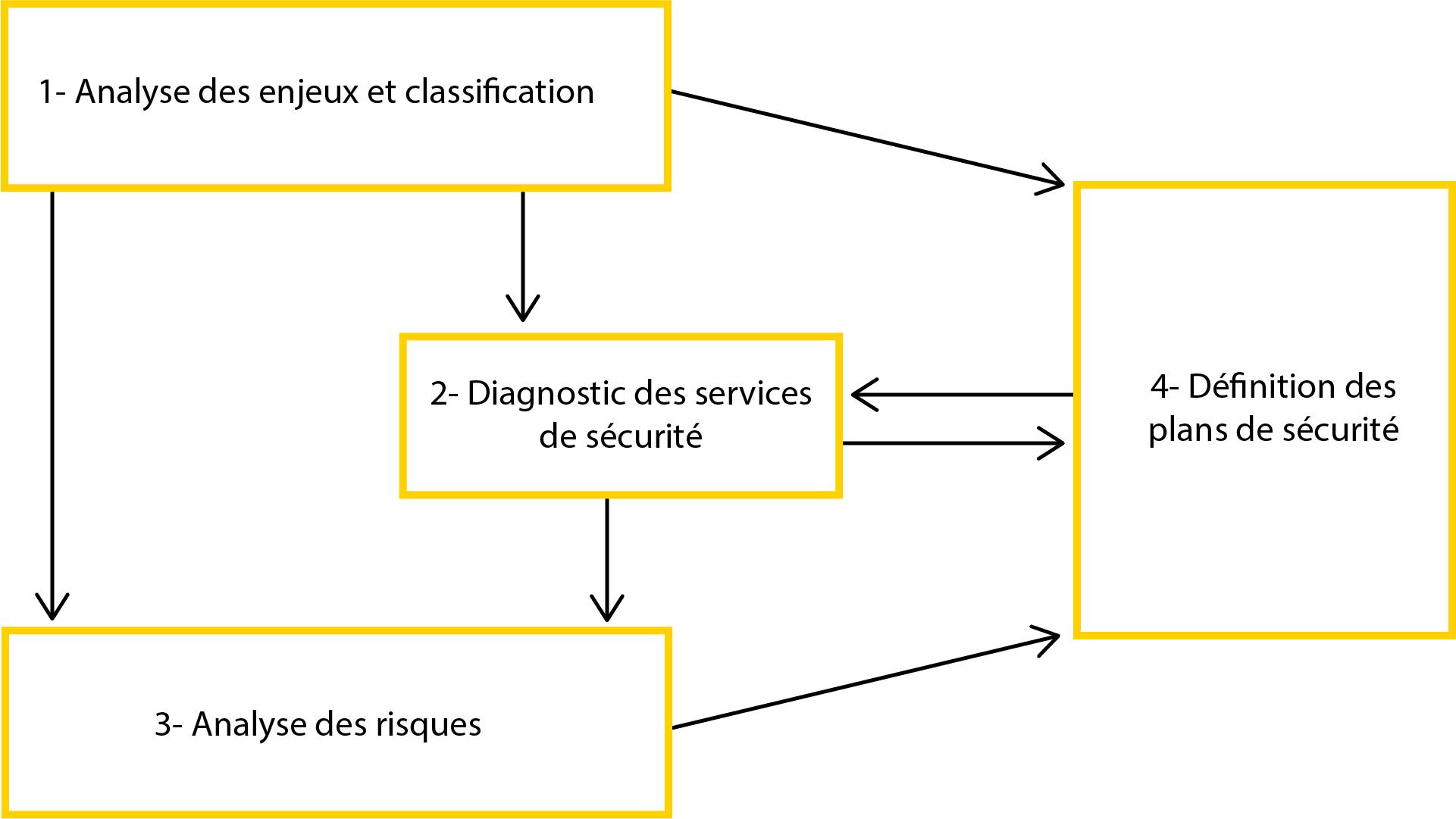 Phase 1 analyse des enjeux et classification  Phase 2 diagnostic des services de sécurité Phase 3 analyse de risques  Phase 4 définition des plans de sécurité