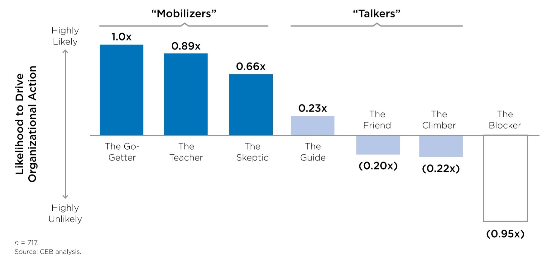 Overview of all the profiles and how common each of them are. The graph shows that Mobilizers are the ones likely to drive organizational action, the talkers balance each other out - some will help others won't, and the blockers are unlikely to.