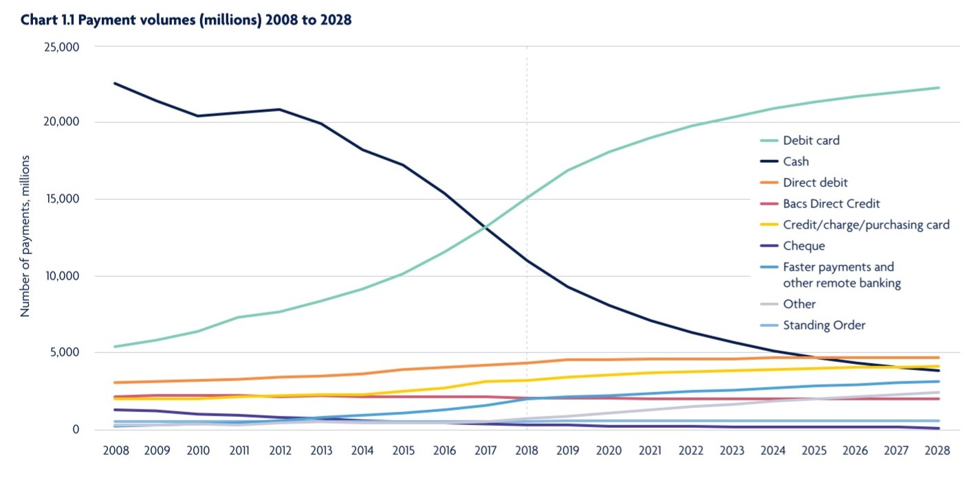 payment volumes (millions) 2008 to 2018