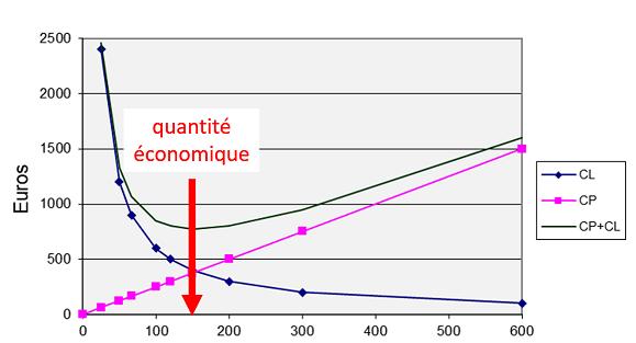 Calcul de la quantité économique