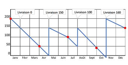 Variation du stock : les points rouges sont les dates de commande