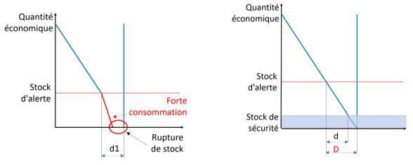 Risques de rupture de stock